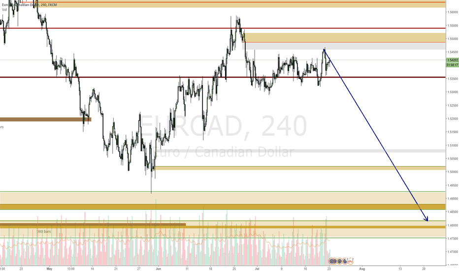 EURCAD: EURCAD going down from here