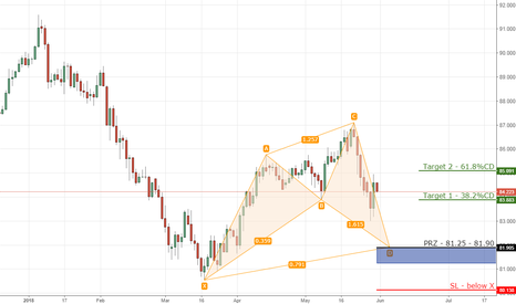 CADJPY: 6) CADJPY bullish cypher on daily chart