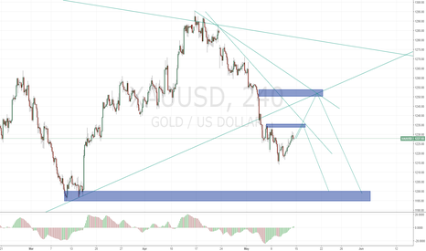 XAUUSD: GOLD LONG THEN SHORT