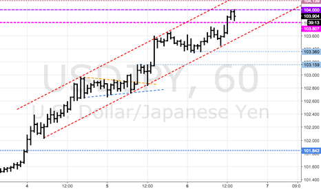 USDJPY: USDJPY - Sailing the channel