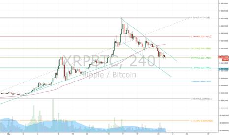 XRPBTC: XRP - Short