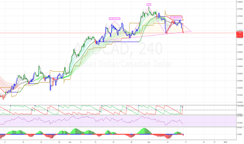 AUDCAD: AUDCAD 4H: interesting situation