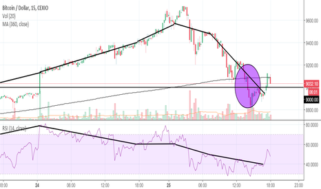 BTCUSD: Bitcoin (BTC) MA Death/Golden Cross Analysis (Part 10) --> +40%
