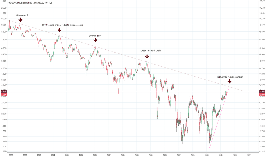 US10Y: The bond bear is not here yet.... use a log scale