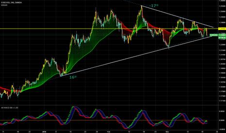 EURUSD: $EURUSD Symmetrical Triangle