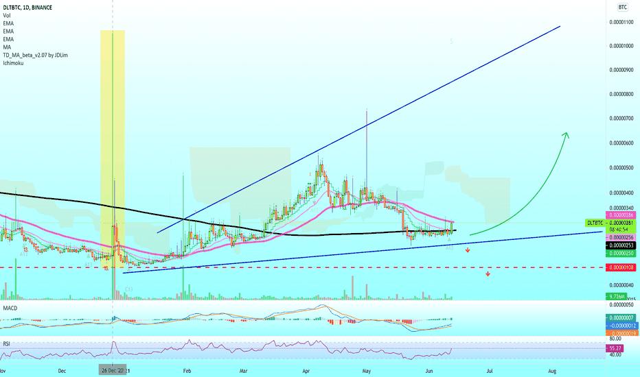 dlt btc tradingview
