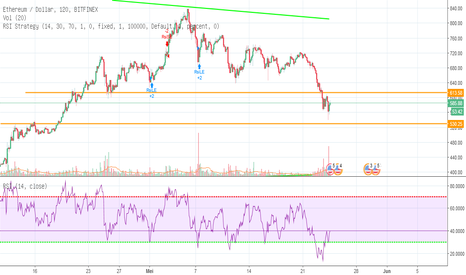 ETHUSD: Support dan Resistant ETH