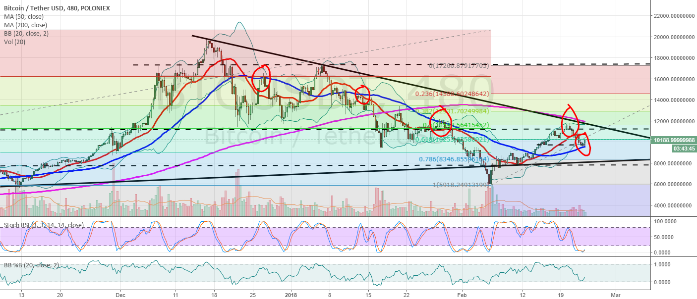 BTCUSD finds support on the 50 MA