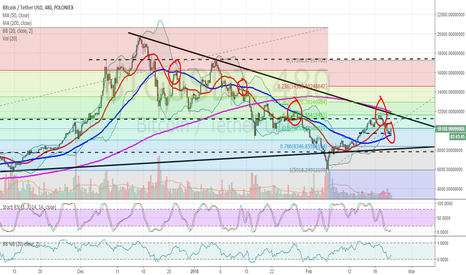 BTCUSDT: BTCUSD finds support on the 50 MA