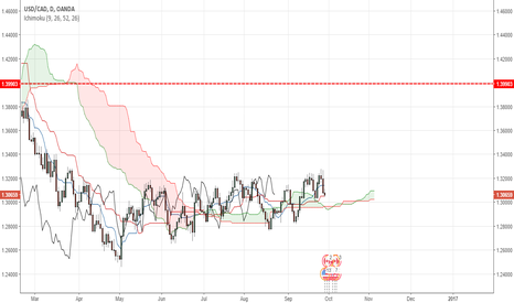 USDCAD: USDCAD trending long