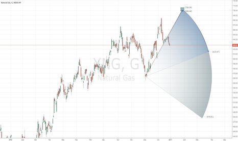XNG: XNG, Natural Gas INDEX