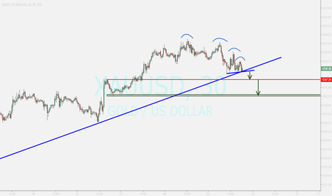 XAUUSD: GOLD....update....sell if breakout