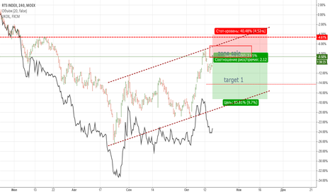 RTSI: Индекс РТС и нефть.