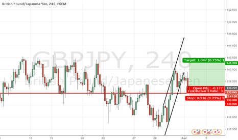 GBPJPY: support rejection?