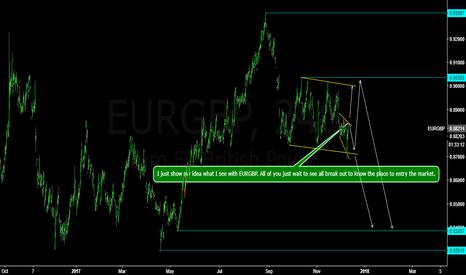 EURGBP: EURGBP wait to short.