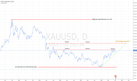 XAUUSD: Sept 6, 2016: $1472.14 Gold In The Cards?