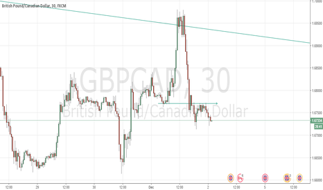 GBPCAD: GBPCAD Going Short