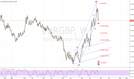 EURGBP: looking for a long entry