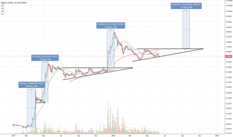 XRPUSD: up and down...