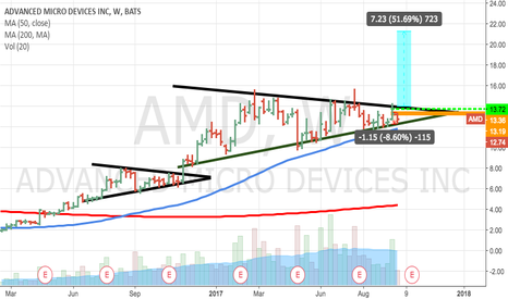 AMD: wait for confirmation or go balls deep