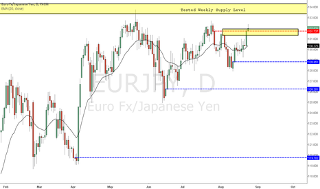 EURJPY: Eur/Jpy Bullish