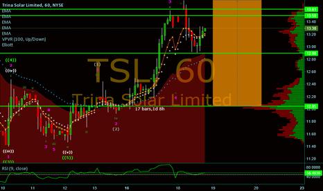 TSL: Ruby On Sunshine / #tradingview / http://chartchatconnect.com/