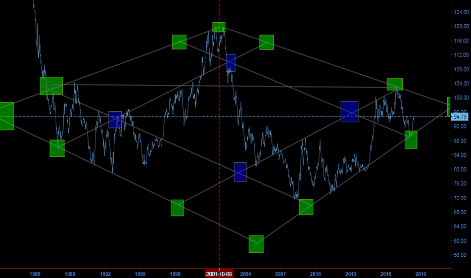 DXY: STILL HUNGRY ....