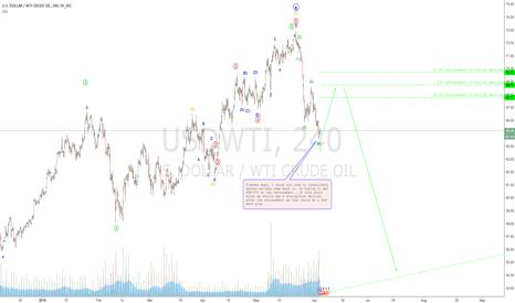 USDWTI: OIL (USDWTI) opportunities