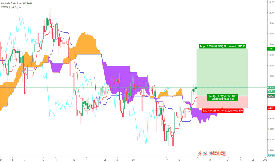 USDCHF: USD/CHF- Ichimoku Chance to get Long!