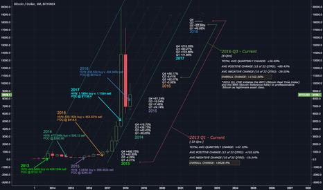 BTCUSD: Bitcoin Quarterly Analysis 2013 - 2018