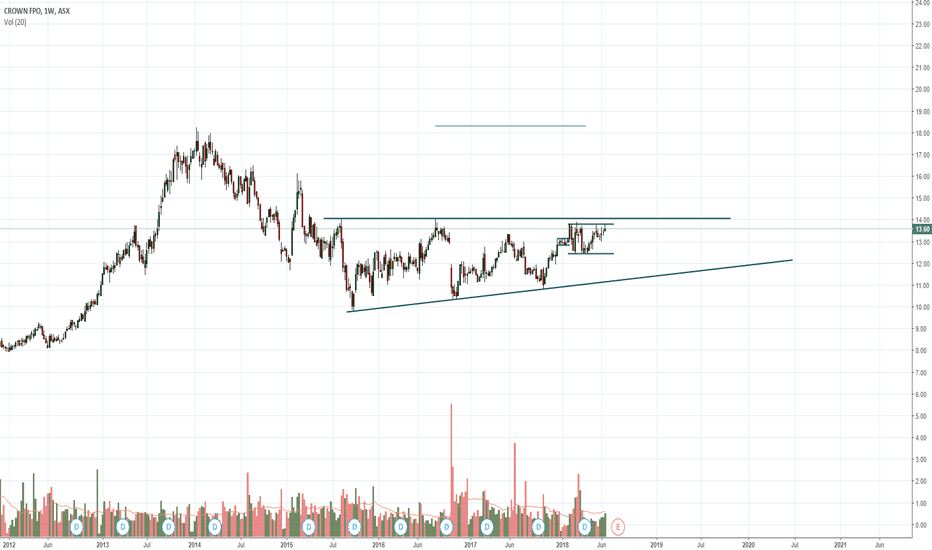 CWN: Crown Resorts long