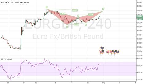 EURGBP: EURGBP bearish Bat to Short