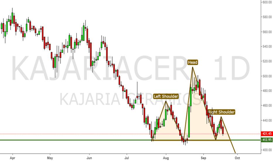 KAJARIACER: Kajaria - Make or Break - H&S Pattern