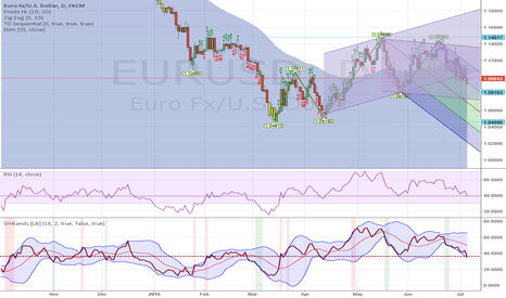 EURUSD: EUR/USD break up trend, down trend will follow