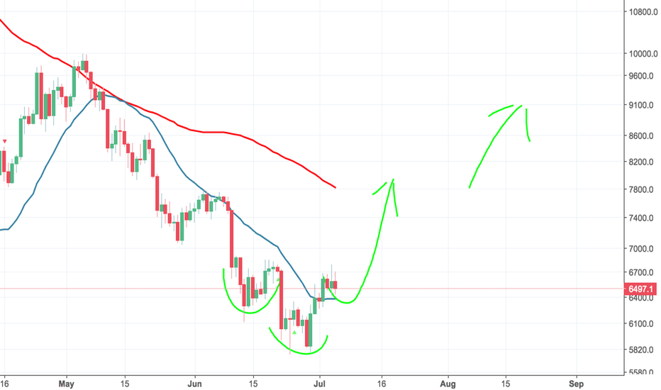 BTCUSD: Currently building the right shoulder, then target 7800, 9000