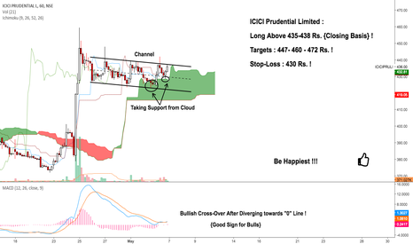 ICICIPRULI: ICICI Prudential : Taking Support & Breaking Resistances !