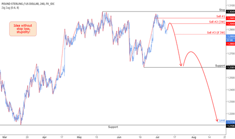 GBPUSD: GBP: A reversal model for a possible downtrend.