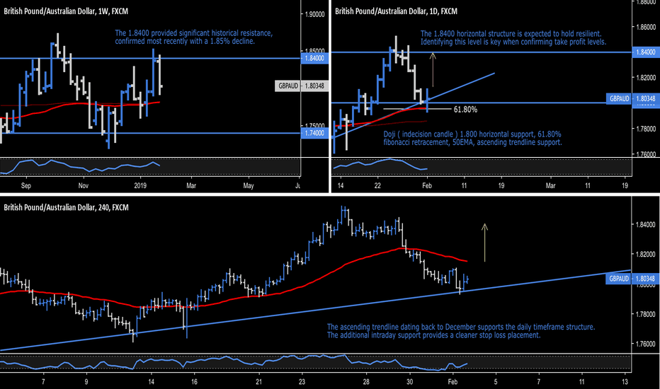 GBPAUD: GBP.AUD - British Pound / Australian Dollar - High Confluence