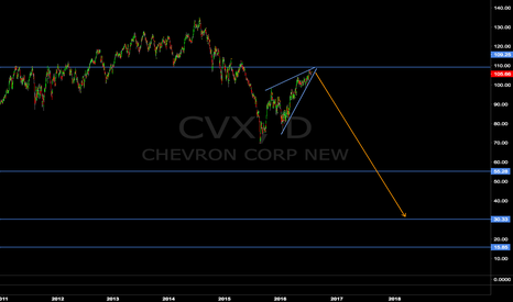 CVX: Chevron sell the rally