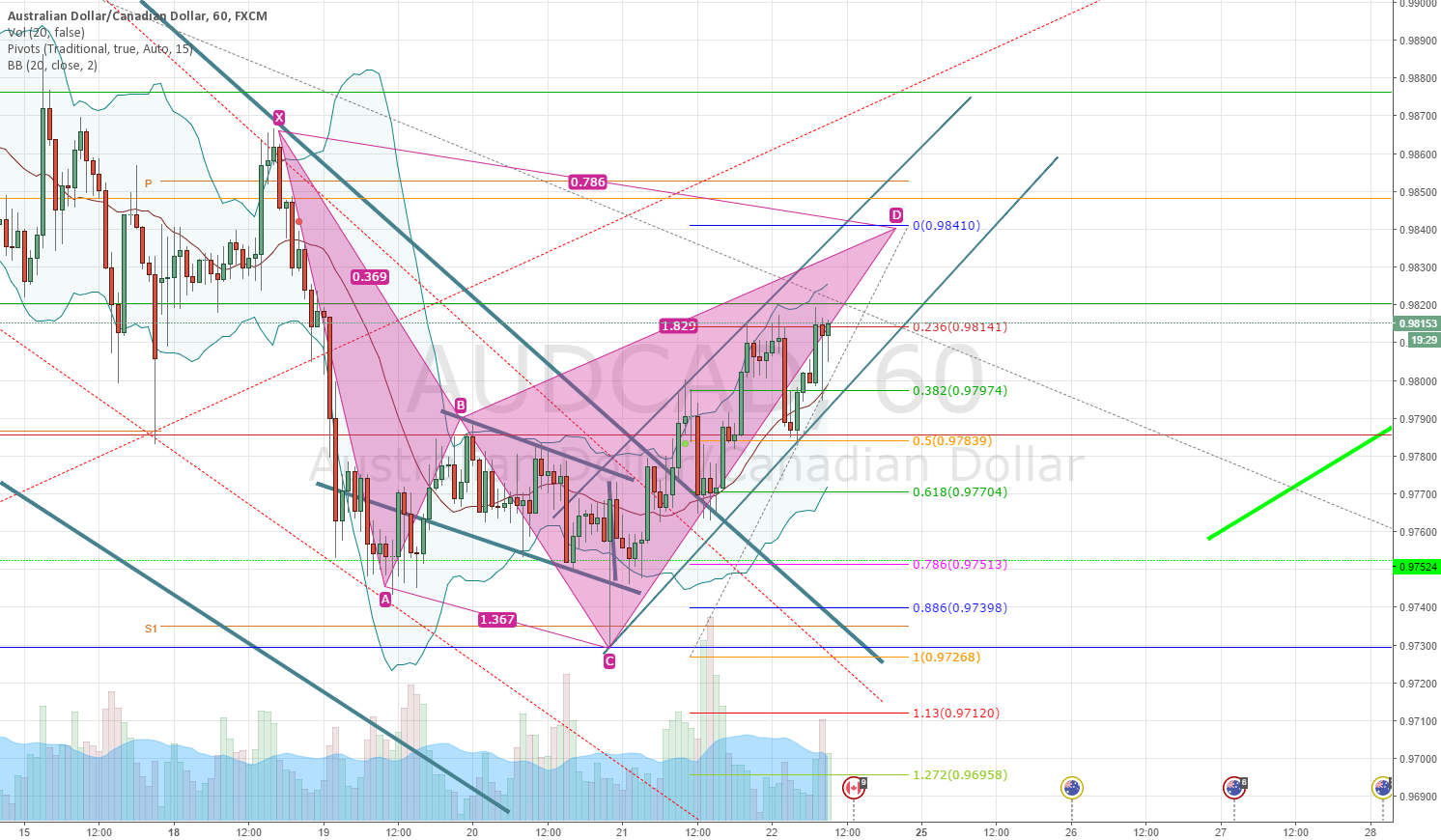 AUDCAD - POTENTIAL CYPHER PATTERN