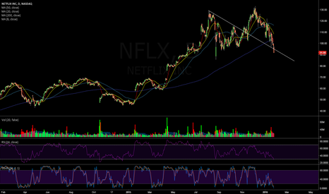 NFLX: $NFLX Daily