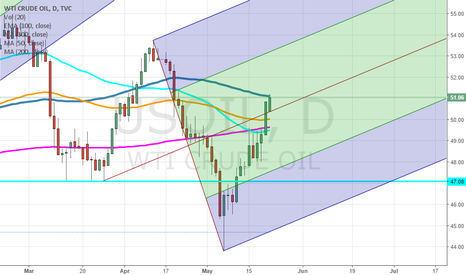 USOIL: OIL going Up in following the Pitchwork