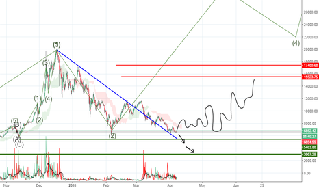 BTCUSD: Things that could happen for Bitcoin.