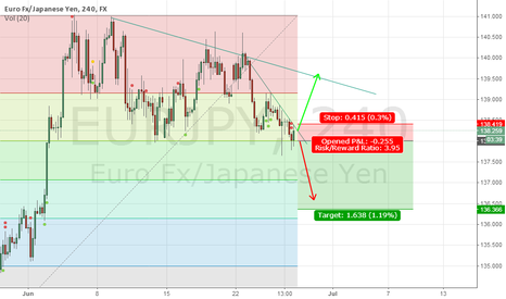 EURJPY: EJ poised to break out