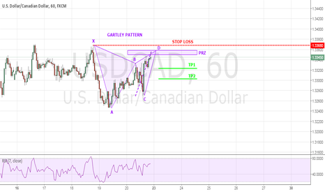 USDCAD: USDCAD GARTLEY PATTERN COMPLETED