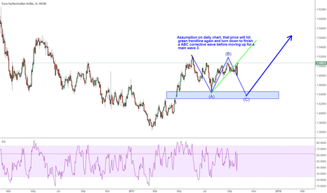 EURAUD: EURAUD: expect a wave 3 of the corrective wave to drop