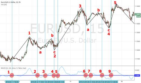 EURUSD: wave numbering - easy way