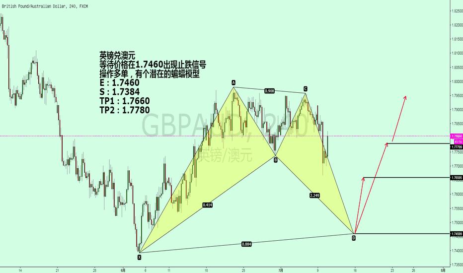 GBPAUD: 英镑兑澳元/ GBPAUD 潜在的看涨蝙蝠模型