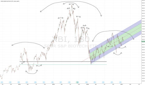 XBI: Multiple Head and shoulders in XBI