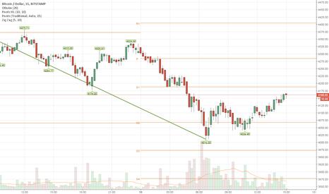 BTCUSD: Bitcoin +100500%